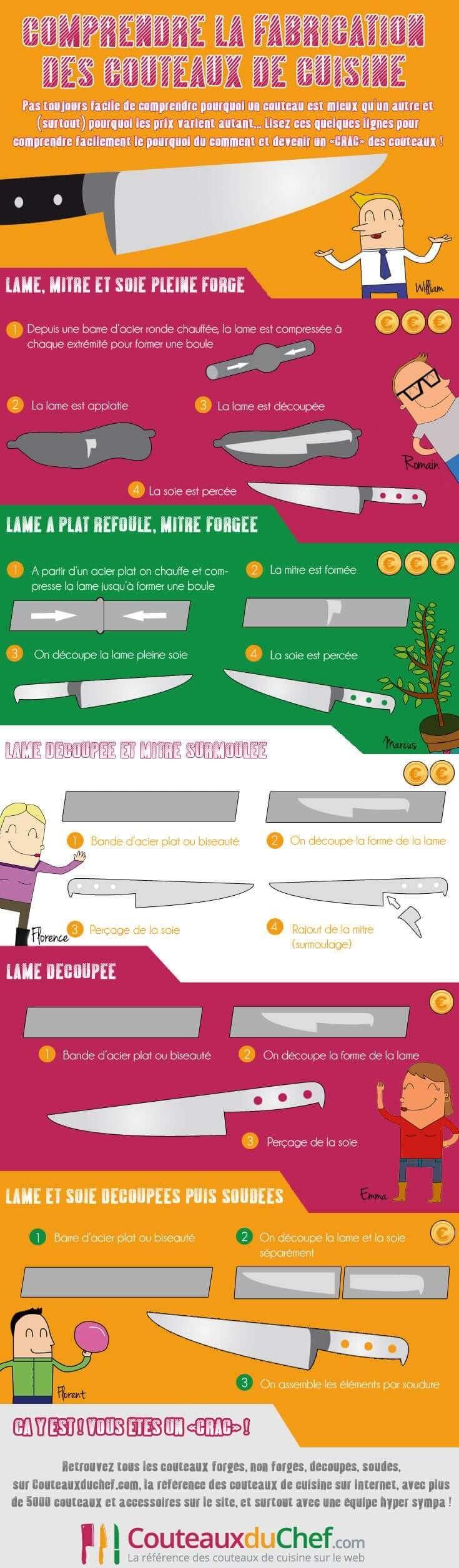 Fabrication d'un couteau de cuisine !